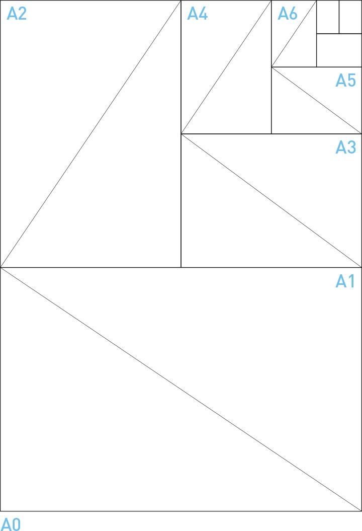 DIN Papierformate