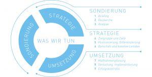 Was wir tun – Sondierung: Briefing, Recherche, Analyse; Strategie: Zielgruppe und Ziele, Positionierung, Differenzierung, Botschaft und kreative Leitidee; Umsetzung: Maßnahmenplanung, Gestaltung, Implementierung, Erfolgskontrolle