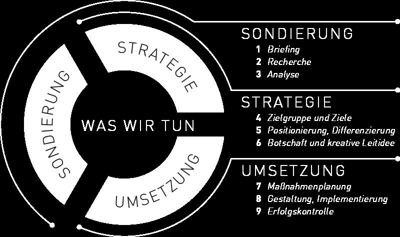 Grafik zu Sondierung Strategie und Umsetzung