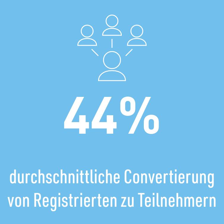 44% durchschnittliche Convertierung von Registrierten zu Teilnehmern