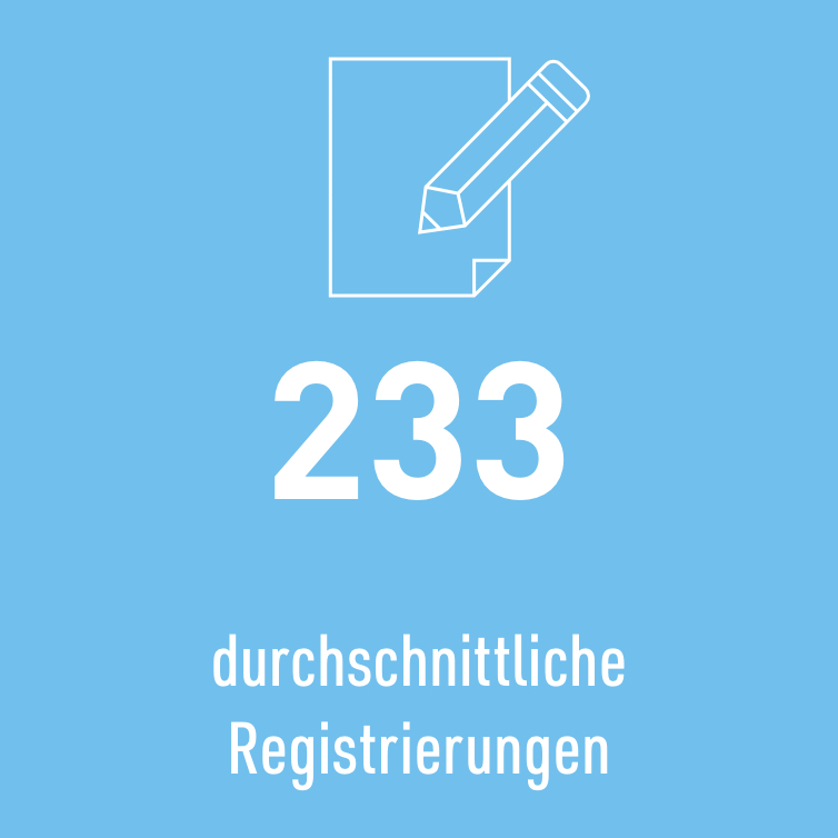 233 durchschnittliche Registrierungen