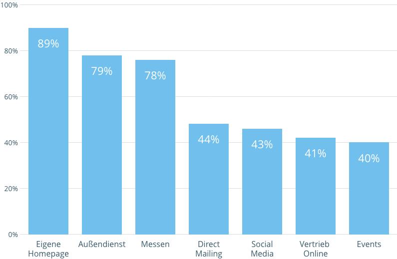 Statista-Grafik Tabelle zu Marketing